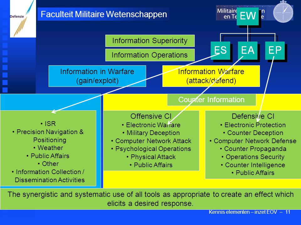 Kennis elementen – inzet EOV – 11 Faculteit Militaire Wetenschappen Information Superiority The synergistic and systematic use of all tools as appropriate to create an effect which elicits a desired response.