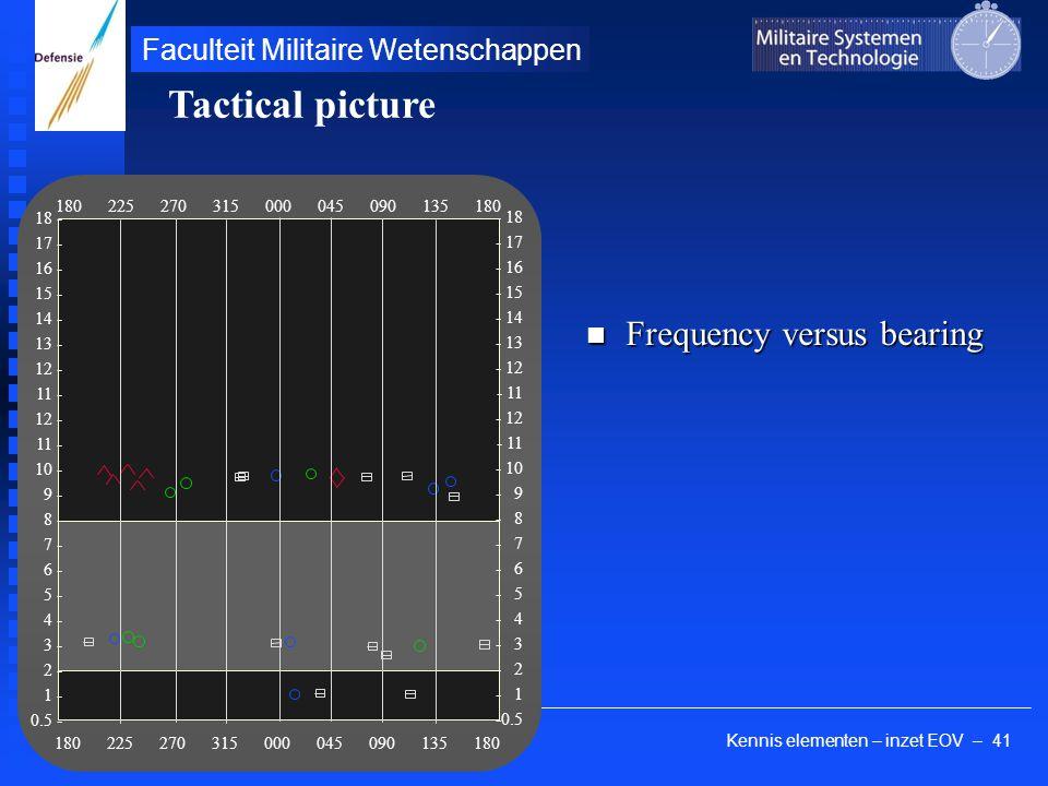 Kennis elementen – inzet EOV – 41 Faculteit Militaire Wetenschappen Frequency versus bearing Frequency versus bearing 180 225 270 315 000 045 090 135