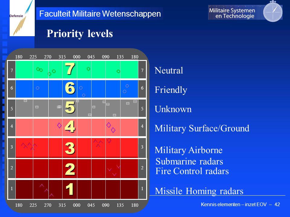 Kennis elementen – inzet EOV – 42 Faculteit Militaire Wetenschappen 180 225 270 315 000 045 090 135 180 76543217654321 76543217654321 1 Missile Homing
