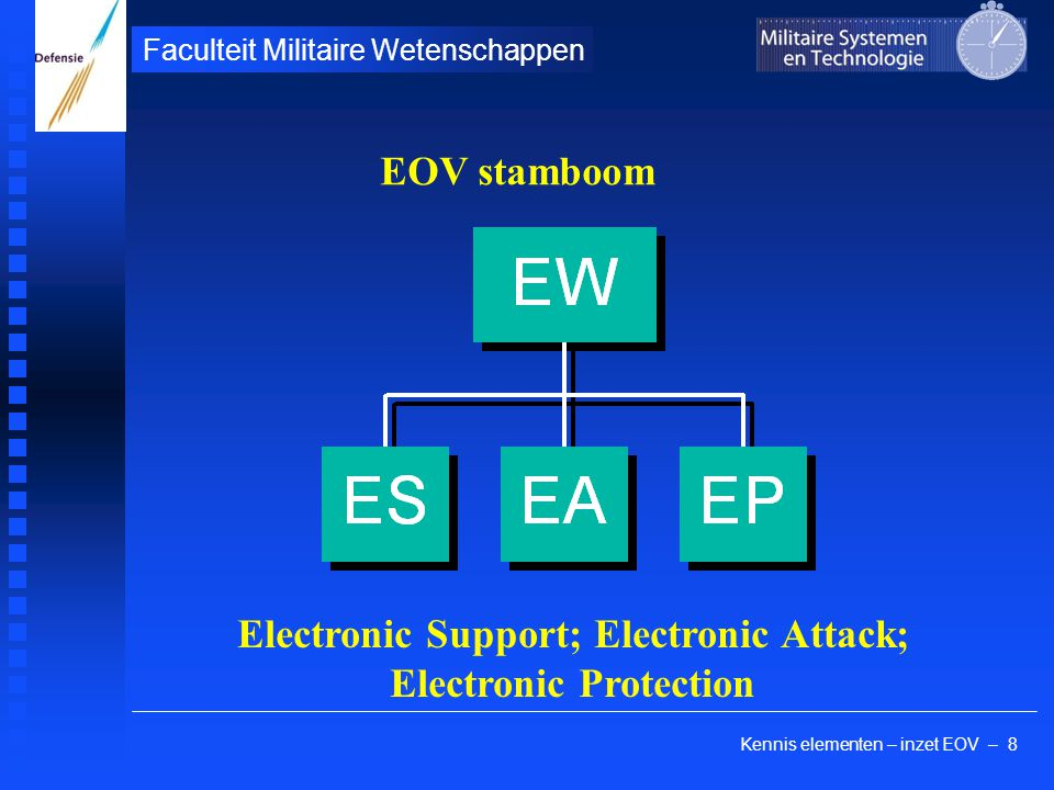 Kennis elementen – inzet EOV – 8 Faculteit Militaire Wetenschappen EOV stamboom Electronic Support; Electronic Attack; Electronic Protection