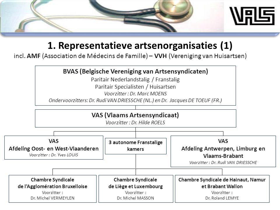 BVAS (Belgische Vereniging van Artsensyndicaten) Paritair Nederlandstalig / Franstalig Paritair Specialisten / Huisartsen Voorzitter : Dr. Marc MOENS