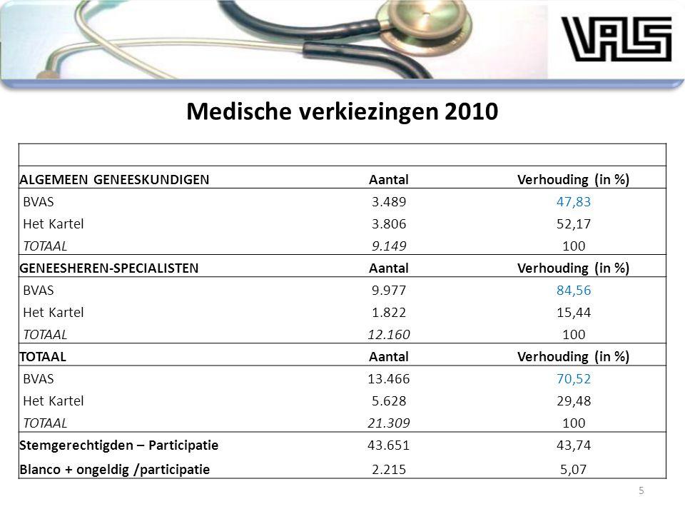 5 Medische verkiezingen 2010 ALGEMEEN GENEESKUNDIGENAantalVerhouding (in %) BVAS3.48947,83 Het Kartel3.80652,17 TOTAAL9.149100 GENEESHEREN-SPECIALISTE
