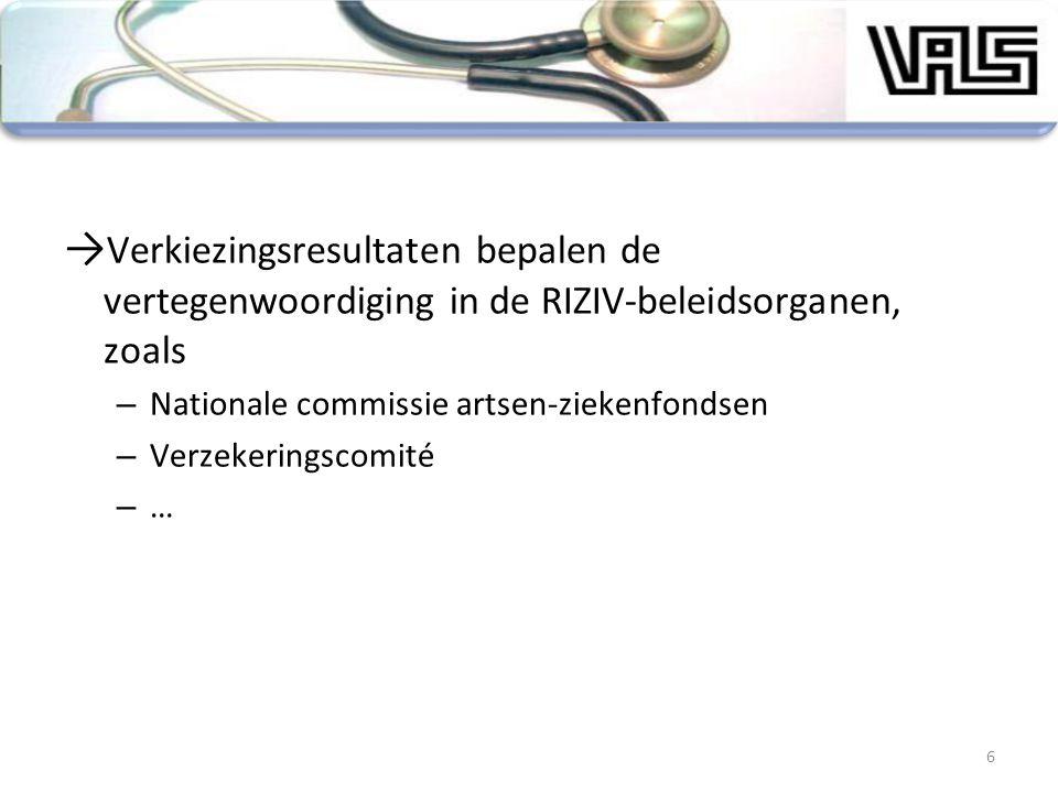 → Verkiezingsresultaten bepalen de vertegenwoordiging in de RIZIV-beleidsorganen, zoals – Nationale commissie artsen-ziekenfondsen – Verzekeringscomit