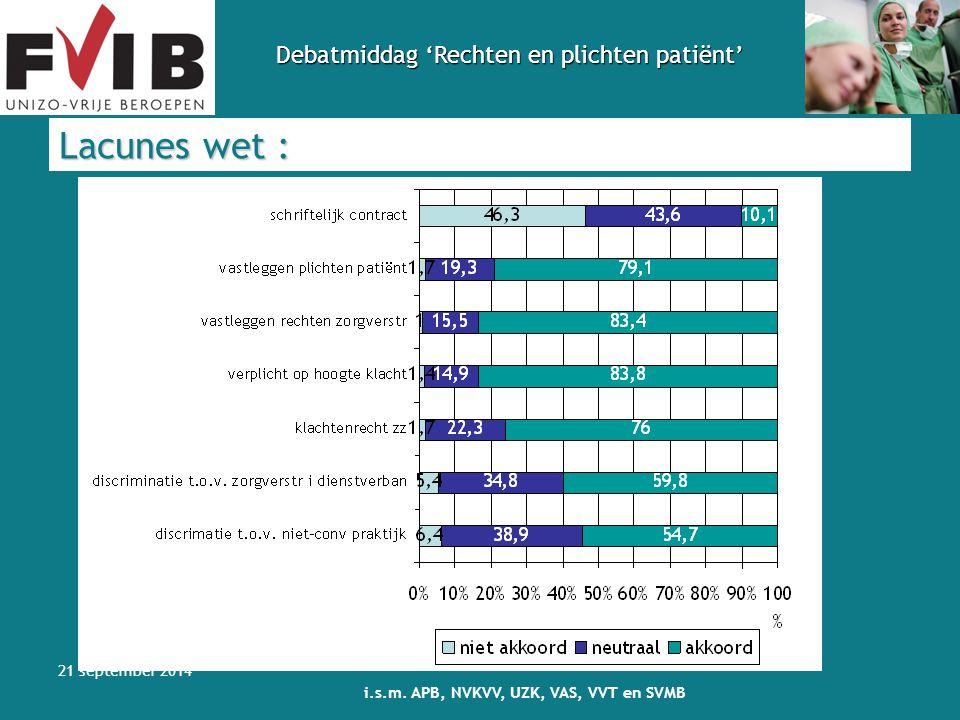 Debatmiddag 'Rechten en plichten patiënt' 21 september 2014 i.s.m. APB, NVKVV, UZK, VAS, VVT en SVMB Lacunes wet :