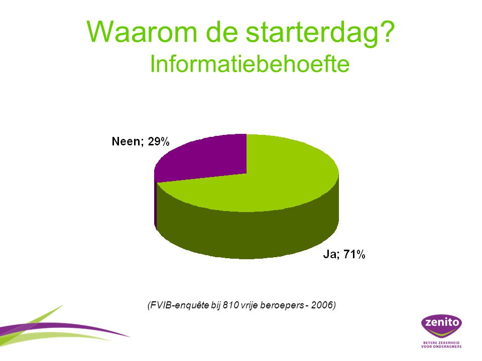 Waarom de starterdag? Informatiebehoefte (FVIB-enquête bij 810 vrije beroepers - 2006)
