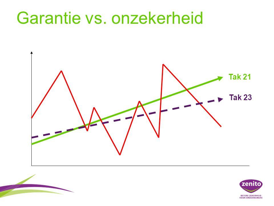 Tak 21 Tak 23 Garantie vs. onzekerheid