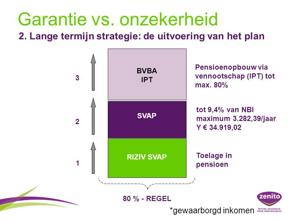 1 2 3 Toelage in pensioen Pensioenopbouw via vennootschap (IPT) tot max. 80% RIZIV SVAP SVAP BVBA IPT 80 % - REGEL tot 9,4% van NBI maximum 3.282,39/j