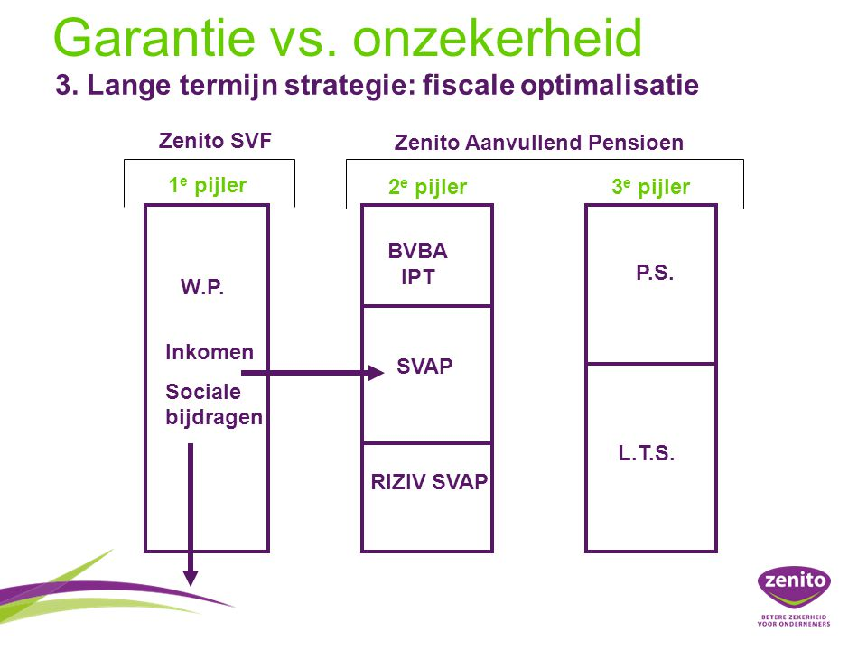 1 e pijler 2 e pijler3 e pijler W.P. RIZIV SVAP SVAP BVBA IPT L.T.S. P.S. Inkomen Sociale bijdragen Zenito SVF Zenito Aanvullend Pensioen Garantie vs.