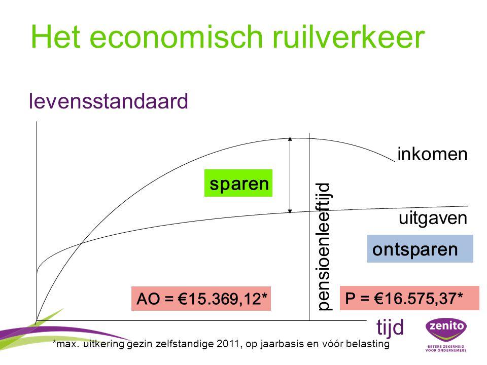 Het economisch ruilverkeer levensstandaard sparen ontsparen uitgaven pensioenleeftijd inkomen tijd P = €16.575,37* *max. uitkering gezin zelfstandige