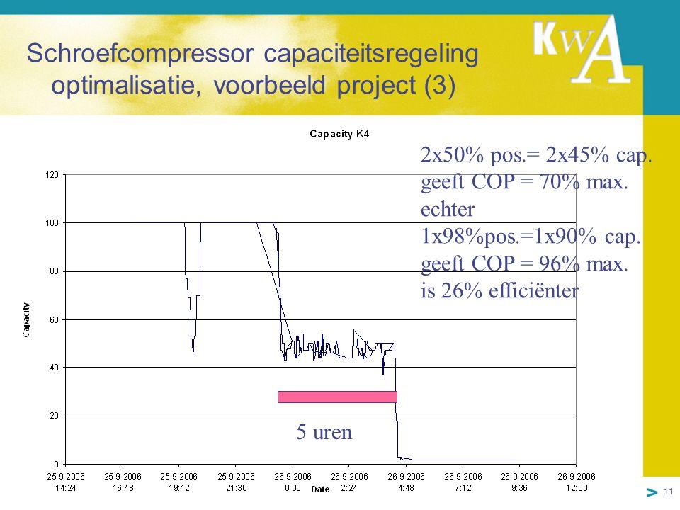 11 Schroefcompressor capaciteitsregeling optimalisatie, voorbeeld project (3) 2x50% pos.= 2x45% cap.