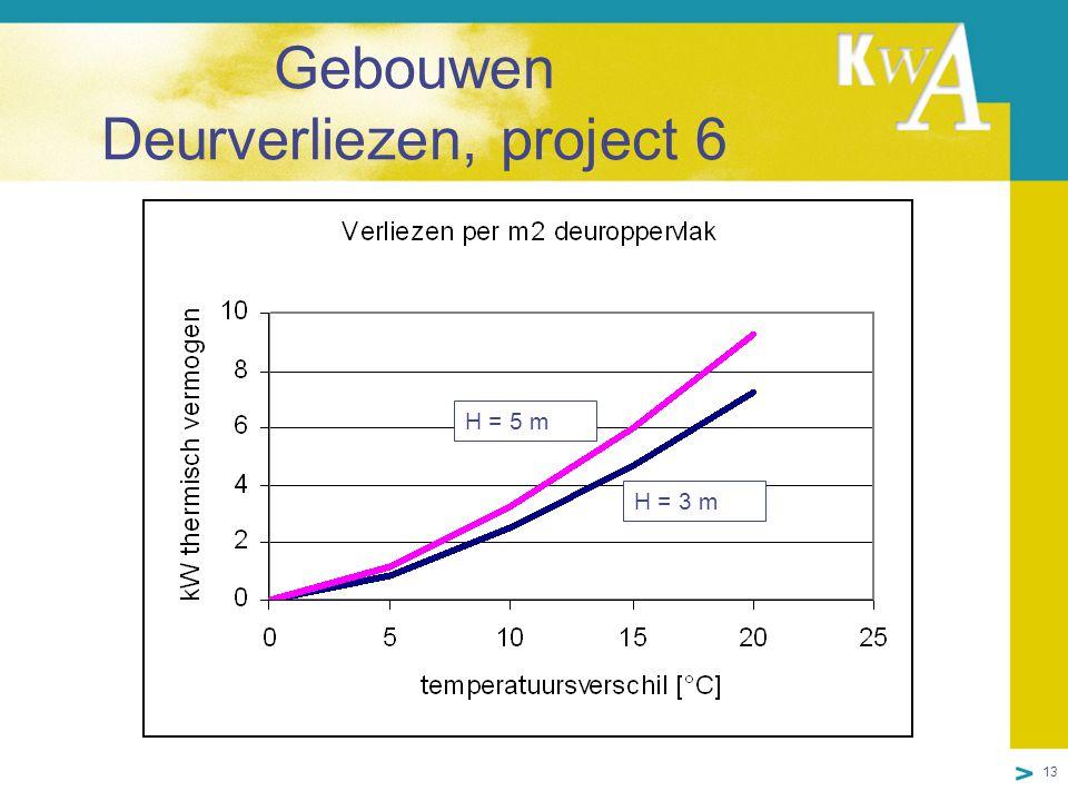 13 Gebouwen Deurverliezen, project 6 H = 5 m H = 3 m