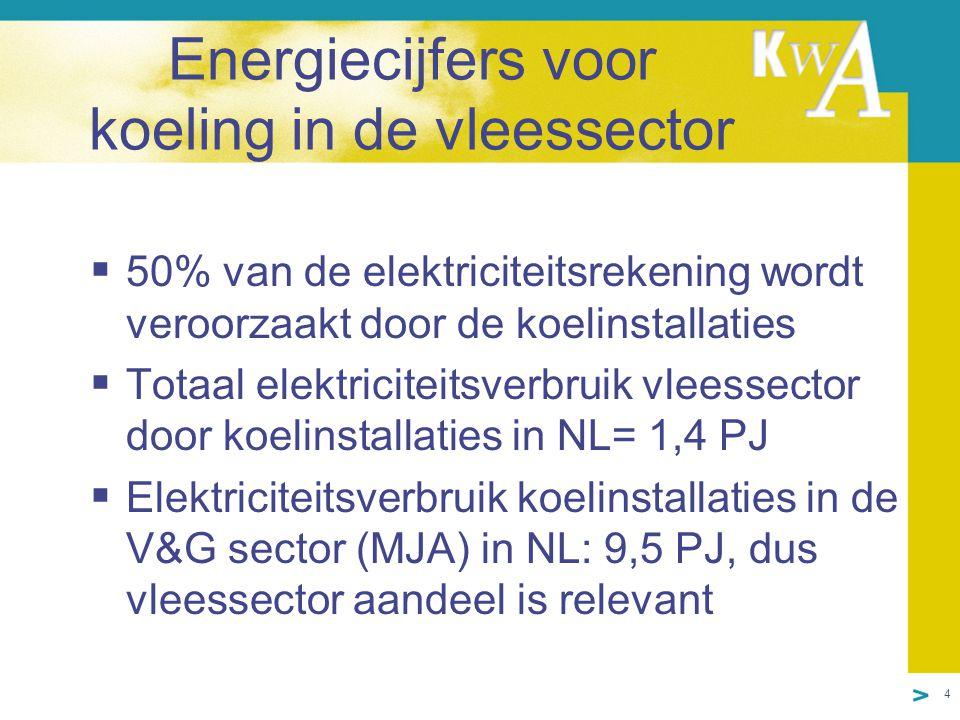 4 Energiecijfers voor koeling in de vleessector  50% van de elektriciteitsrekening wordt veroorzaakt door de koelinstallaties  Totaal elektriciteitsverbruik vleessector door koelinstallaties in NL= 1,4 PJ  Elektriciteitsverbruik koelinstallaties in de V&G sector (MJA) in NL: 9,5 PJ, dus vleessector aandeel is relevant