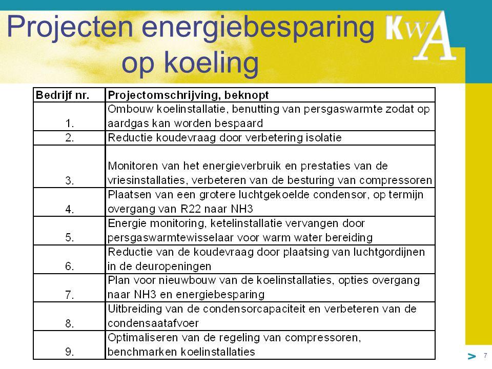 8 Persgaswarmte benutting voor warmwater bereiding (project 5)