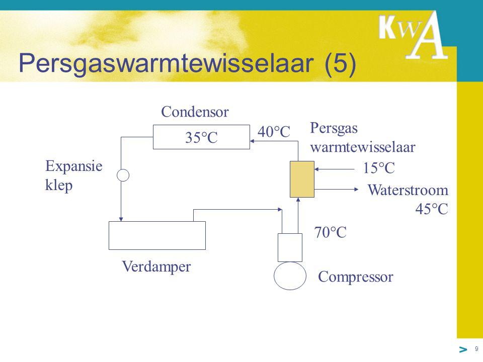 9 Persgaswarmtewisselaar (5) 35°C Verdamper Condensor Expansie klep Compressor Persgas warmtewisselaar Waterstroom 45°C 70°C 15°C 40°C