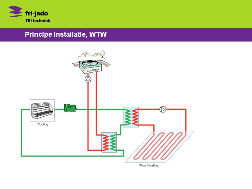 Principe installatie, WTW
