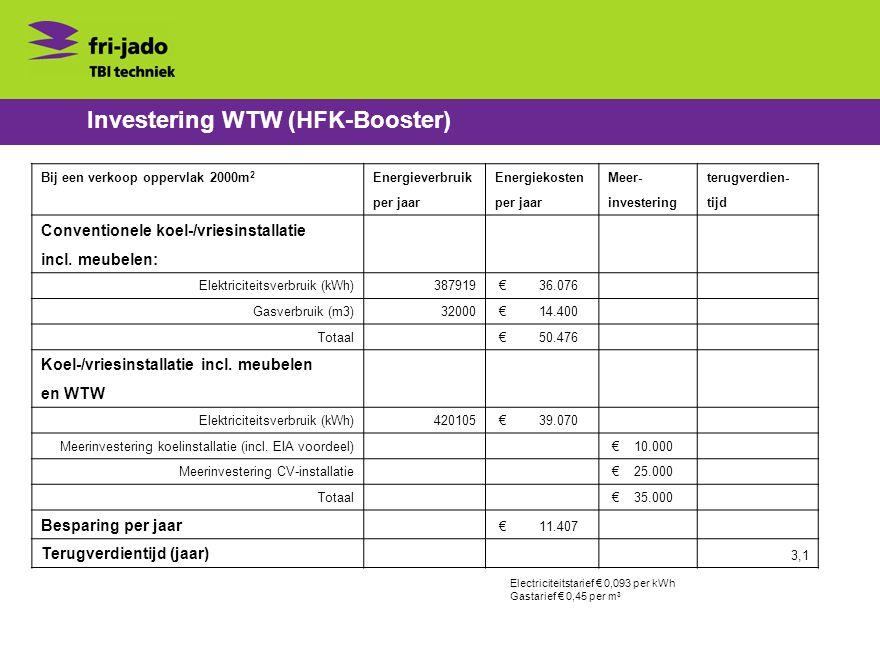 Investering WTW (HFK-Booster) Bij een verkoop oppervlak 2000m 2 EnergieverbruikEnergiekostenMeer-terugverdien- per jaar investeringtijd Conventionele koel-/vriesinstallatie incl.