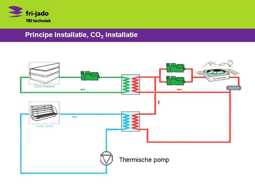 Principe Installatie, CO 2 installatie