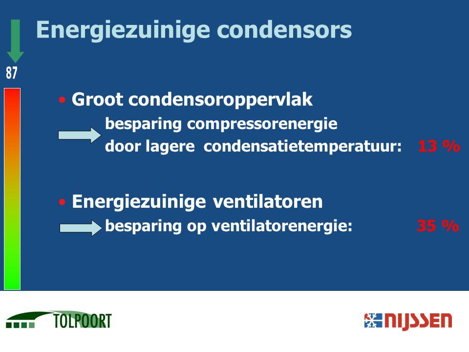 Groot condensoroppervlak besparing compressorenergie door lagere condensatietemperatuur: 13 % Energiezuinige ventilatoren besparing op ventilatorenerg
