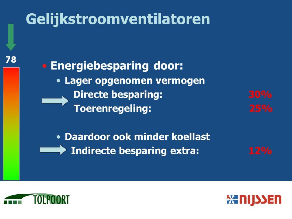 Gelijkstroomventilatoren Energiebesparing door: Lager opgenomen vermogen Directe besparing: 30% Toerenregeling: 25% Daardoor ook minder koellast Indir