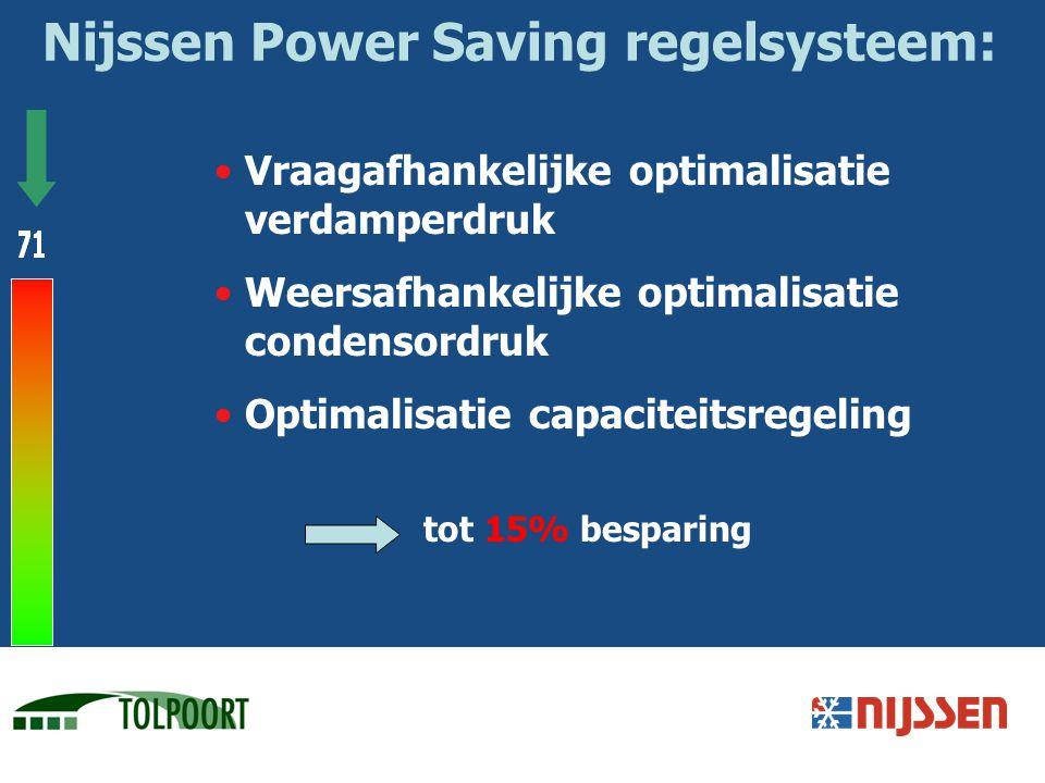 Vraagafhankelijke optimalisatie verdamperdruk Weersafhankelijke optimalisatie condensordruk Optimalisatie capaciteitsregeling tot 15% besparing Nijsse