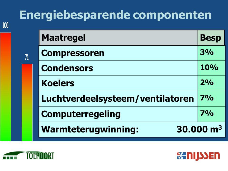 Energiebesparende componenten Compressoren 3% Condensors 10% Koelers 2% Luchtverdeelsysteem/ventilatoren 7% Computerregeling 7% Warmteterugwinning: 30