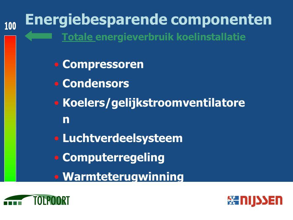 Energiebesparende componenten Compressoren Condensors Koelers/gelijkstroomventilatore n Luchtverdeelsysteem Computerregeling Warmteterugwinning Totale