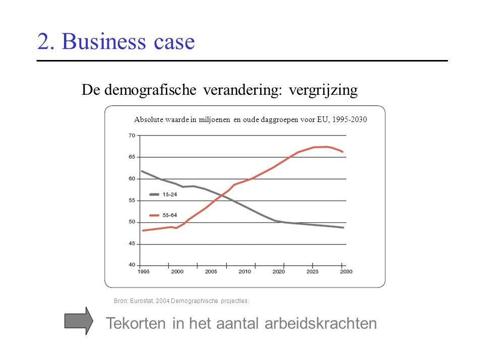 2. Business case Bron: Eurostat, 2004 Demographische projecties.