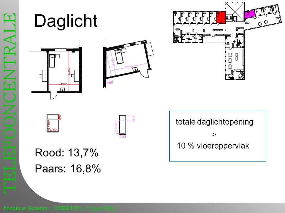 Daglicht totale daglichtopening > 10 % vloeroppervlak Rood: 13,7% Paars: 16,8%