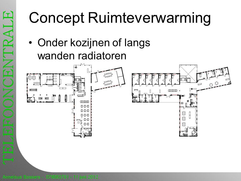 Concept Ruimteverwarming Onder kozijnen of langs wanden radiatoren