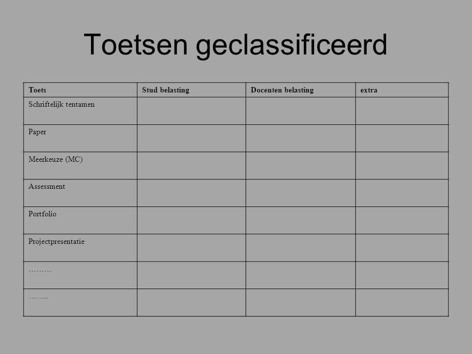 Toetsen geclassificeerd ToetsStud belastingDocenten belastingextra Schriftelijk tentamen Paper Meerkeuze (MC) Assessment Portfolio Projectpresentatie
