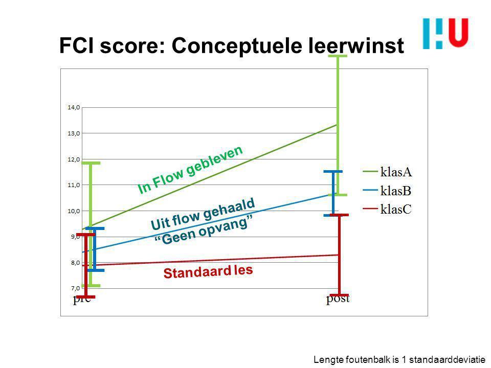 """FCI score: Conceptuele leerwinst In Flow gebleven Uit flow gehaald """"Geen opvang"""" Standaard les Lengte foutenbalk is 1 standaarddeviatie"""