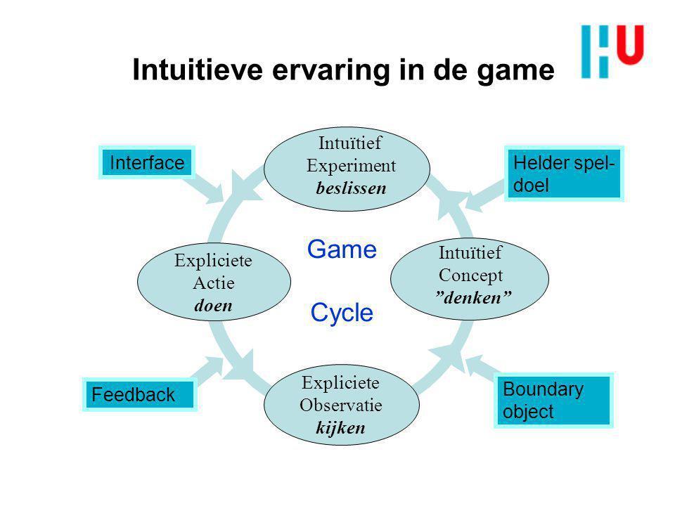 Game Cycle Intuitive EXperiment Explicit Action Intuitive Concept Explicit Observation Learning- Cycle Reflective Observation Doen Abstract Concept Active Experiment Concrete Experience Leren en gamen vervlechten Scientific Concept Crux: wissel overhalen gamer is niet aanspreekbaar Boundary object