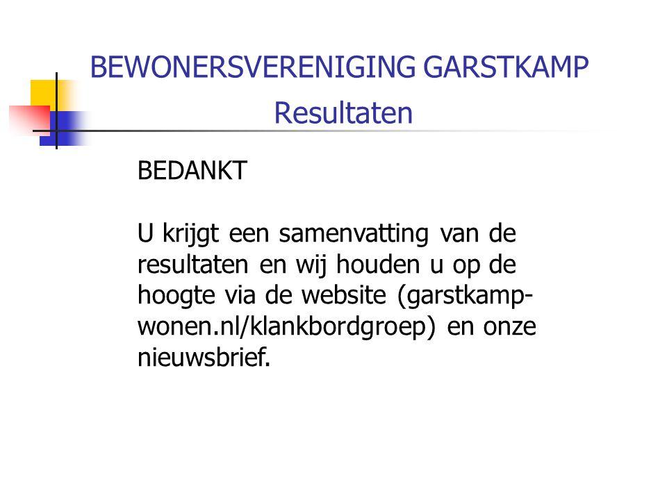 BEWONERSVERENIGING GARSTKAMP Resultaten BEDANKT U krijgt een samenvatting van de resultaten en wij houden u op de hoogte via de website (garstkamp- wonen.nl/klankbordgroep) en onze nieuwsbrief.