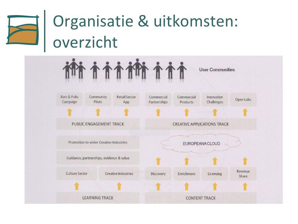 Organisatie & uitkomsten: overzicht