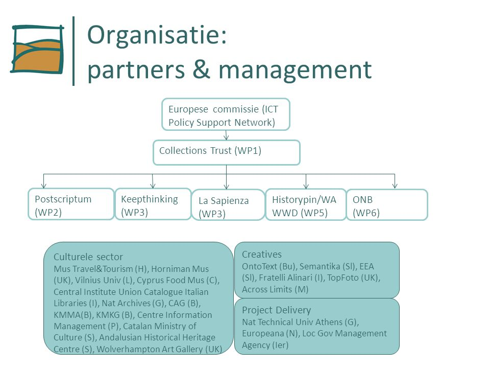 Organisatie: partners & management Europese commissie (ICT Policy Support Network) Collections Trust (WP1) Postscriptum (WP2) Keepthinking (WP3) La Sapienza (WP3) Historypin/WA WWD (WP5) ONB (WP6) Culturele sector Mus Travel&Tourism (H), Horniman Mus (UK), Vilnius Univ (L), Cyprus Food Mus (C), Central Institute Union Catalogue Italian Libraries (I), Nat Archives (G), CAG (B), KMMA(B), KMKG (B), Centre Information Management (P), Catalan Ministry of Culture (S), Andalusian Historical Heritage Centre (S), Wolverhampton Art Gallery (UK) Creatives OntoText (Bu), Semantika (Sl), EEA (Sl), Fratelli Alinari (I), TopFoto (UK), Across Limits (M) Project Delivery Nat Technical Univ Athens (G), Europeana (N), Loc Gov Management Agency (Ier)