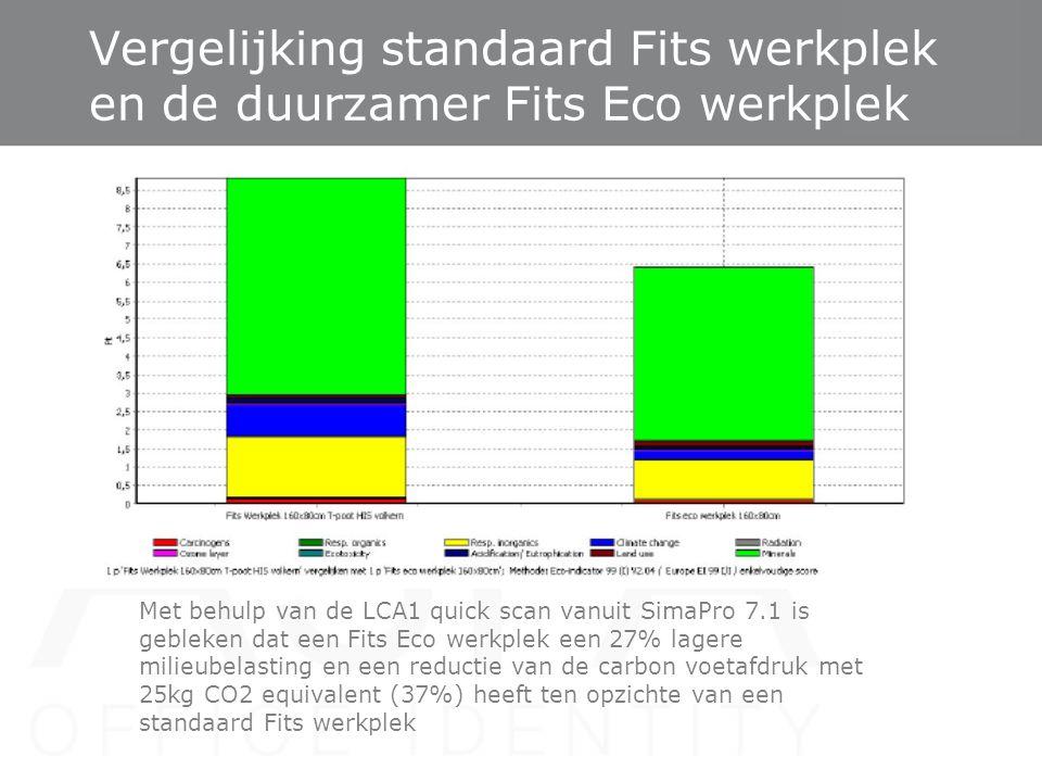 Vergelijking standaard Fits werkplek en de duurzamer Fits Eco werkplek Met behulp van de LCA1 quick scan vanuit SimaPro 7.1 is gebleken dat een Fits E