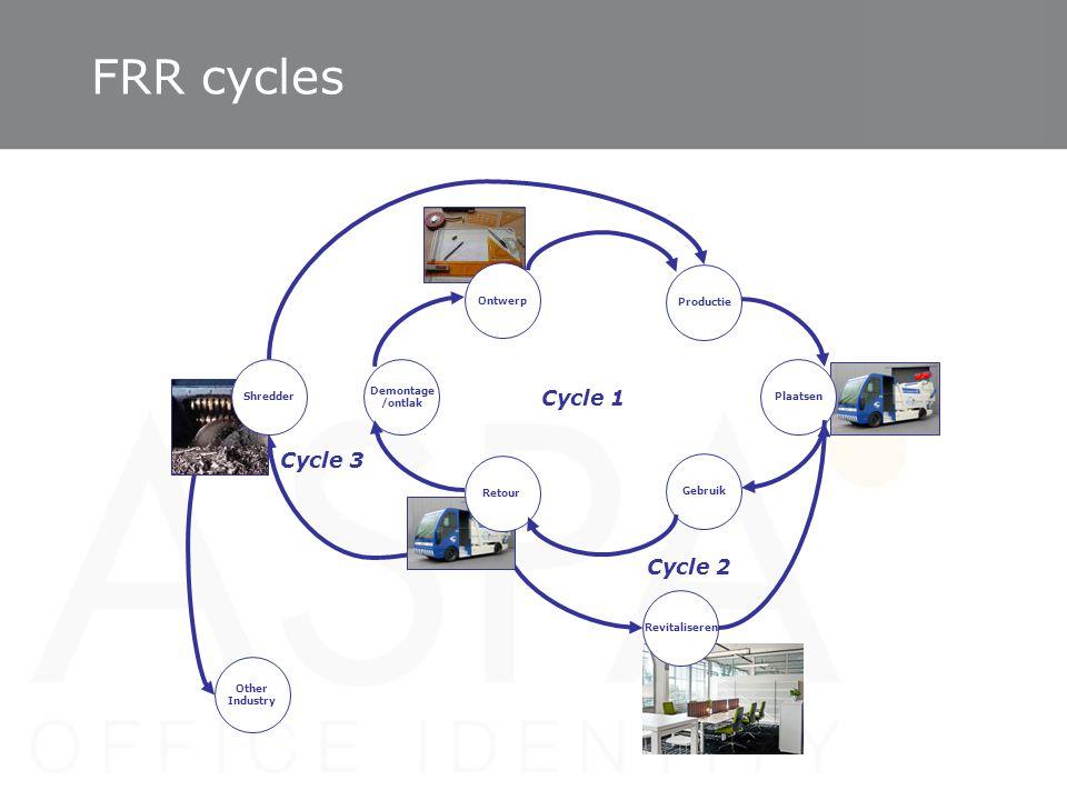 Cycle 2 Other Industry Cycle 3 Ontwerp Productie Plaatsen Gebruik Retour Demontage /ontlak Shredder Cycle 1 Revitaliseren FRR cycles