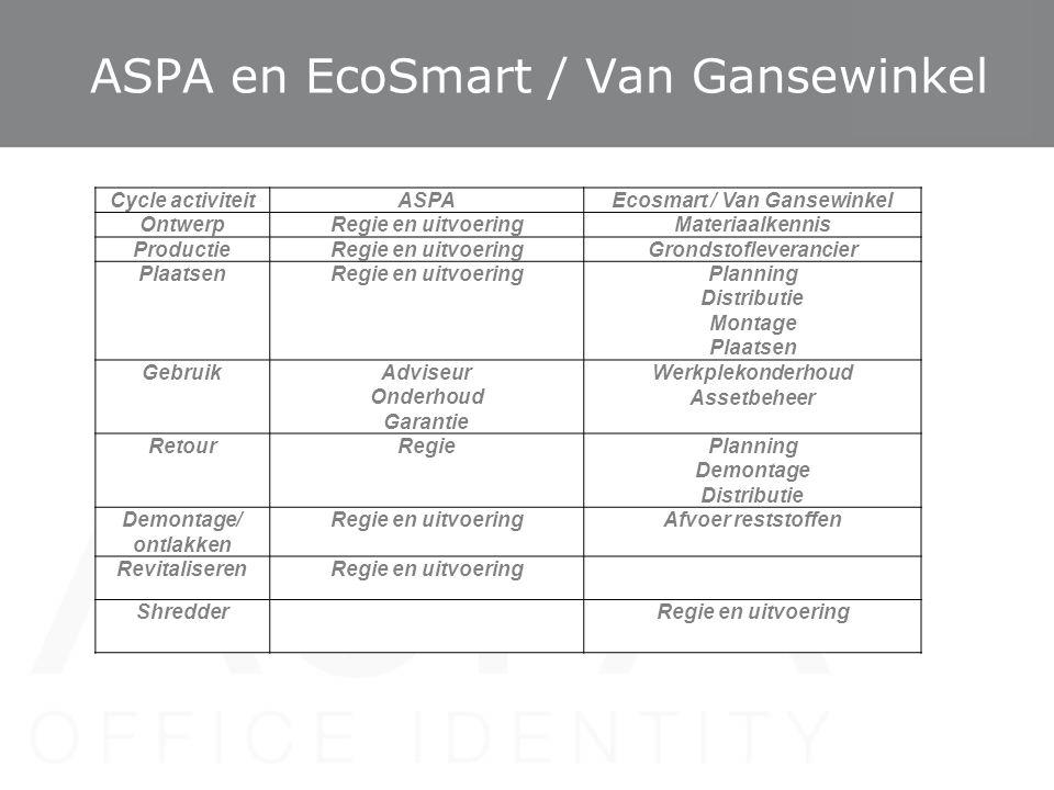 ASPA en EcoSmart / Van Gansewinkel Cycle activiteitASPAEcosmart / Van Gansewinkel OntwerpRegie en uitvoeringMateriaalkennis ProductieRegie en uitvoeri