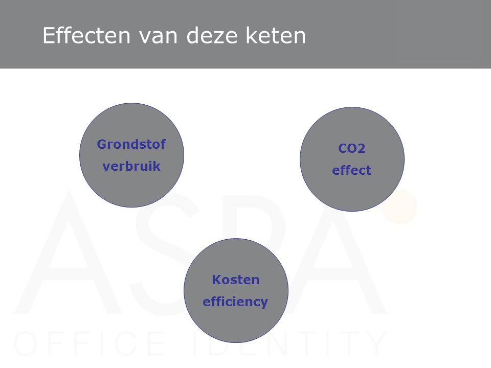 Effecten van deze keten Grondstof verbruik CO2 effect Kosten efficiency