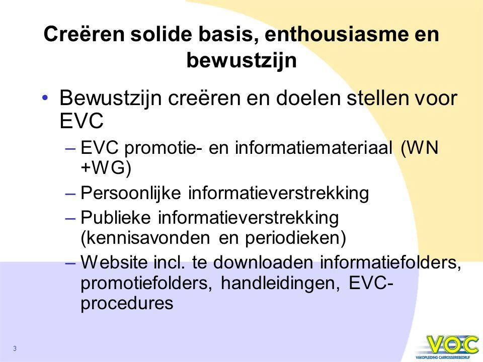 3 Creëren solide basis, enthousiasme en bewustzijn Bewustzijn creëren en doelen stellen voor EVC –EVC promotie- en informatiemateriaal (WN +WG) –Persoonlijke informatieverstrekking –Publieke informatieverstrekking (kennisavonden en periodieken) –Website incl.
