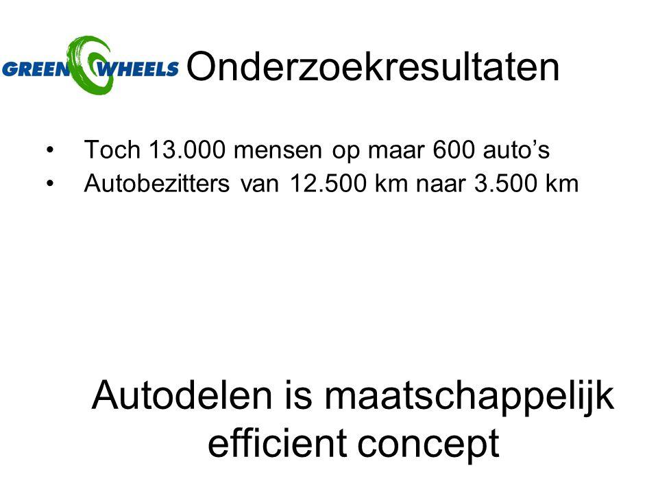 Onderzoekresultaten Toch 13.000 mensen op maar 600 auto's Autobezitters van 12.500 km naar 3.500 km Autodelen is maatschappelijk efficient concept