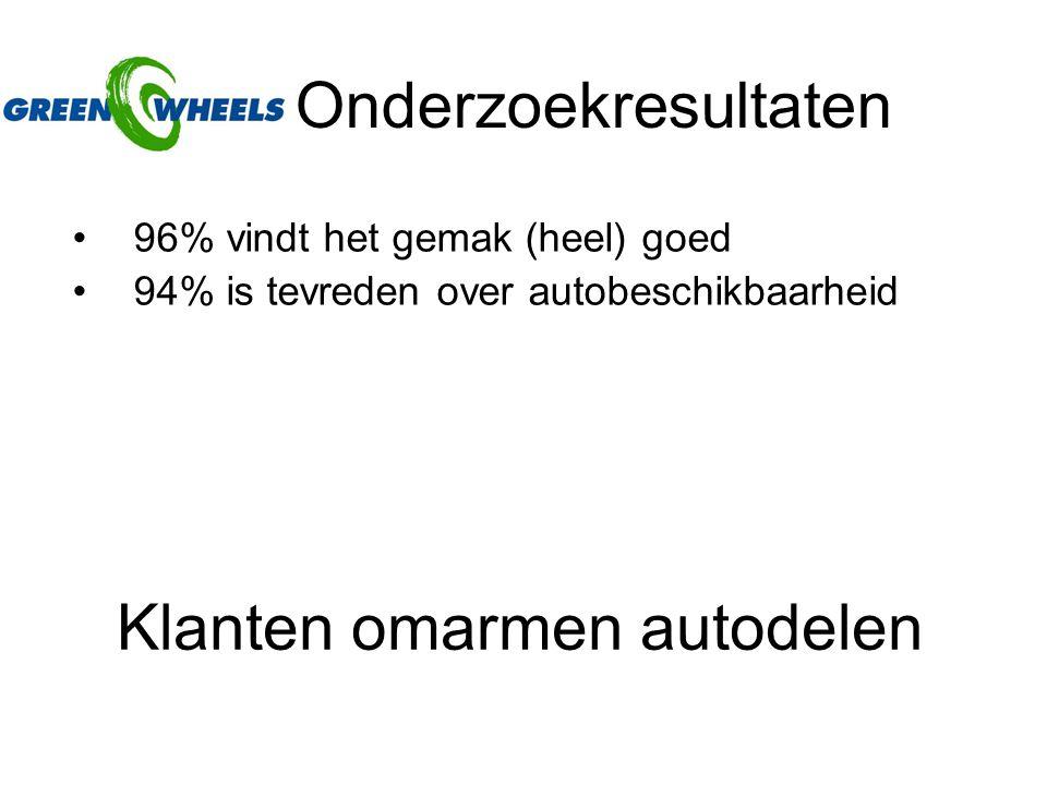 Onderzoekresultaten 96% vindt het gemak (heel) goed 94% is tevreden over autobeschikbaarheid Klanten omarmen autodelen