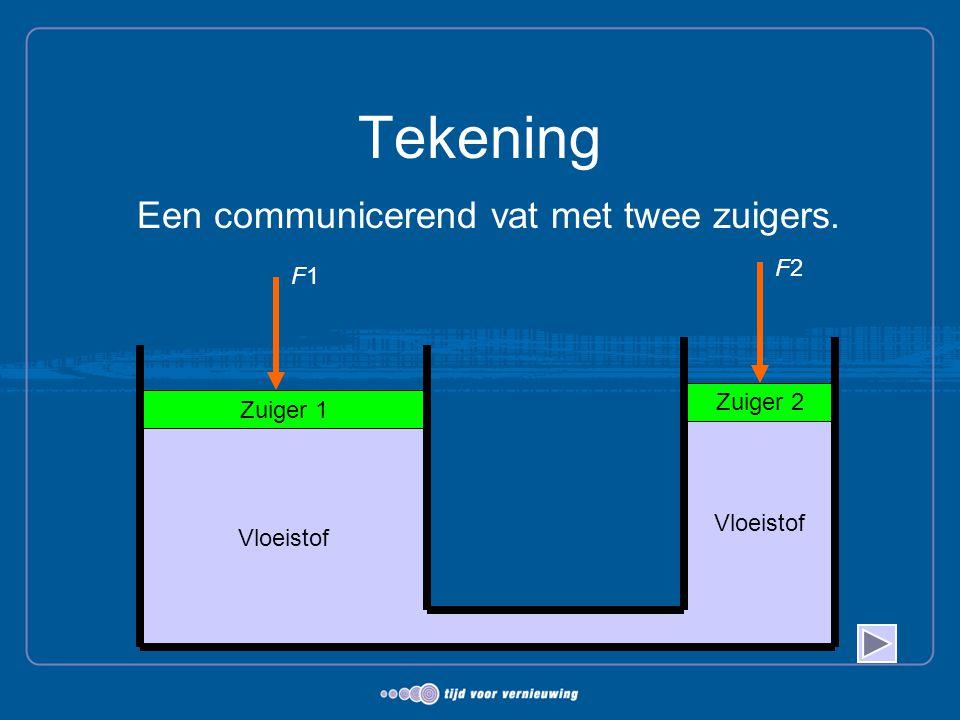 Tekening Een communicerend vat met twee zuigers. Vloeistof Zuiger 1 Zuiger 2 Vloeistof F1F1 F2F2