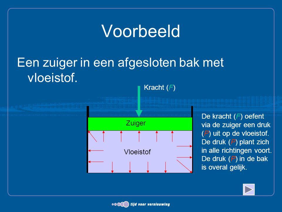 Voorbeeld Een zuiger in een afgesloten bak met vloeistof. Vloeistof Zuiger Kracht (F) De kracht (F) oefent via de zuiger een druk (P) uit op de vloeis