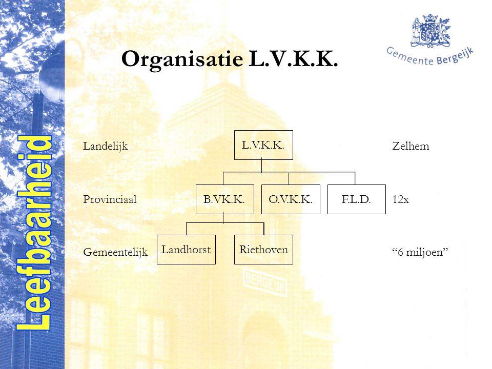 Organisatie L.V.K.K. LandelijkZelhem Provinciaal12x Gemeentelijk 6 miljoen L.V.K.K.