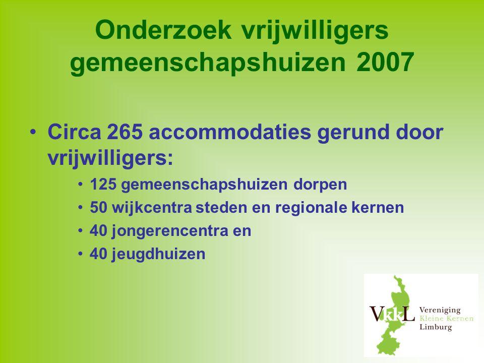 Onderzoek vrijwilligers gemeenschapshuizen 2007 Circa 265 accommodaties gerund door vrijwilligers: 125 gemeenschapshuizen dorpen 50 wijkcentra steden