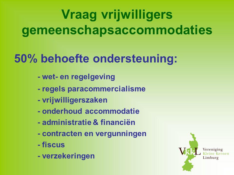 Vraag vrijwilligers gemeenschapsaccommodaties 50% behoefte ondersteuning: - wet- en regelgeving - regels paracommercialisme - vrijwilligerszaken - ond