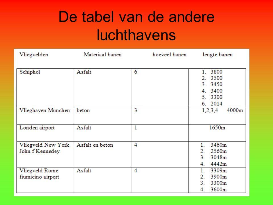 De tabel van de andere luchthavens