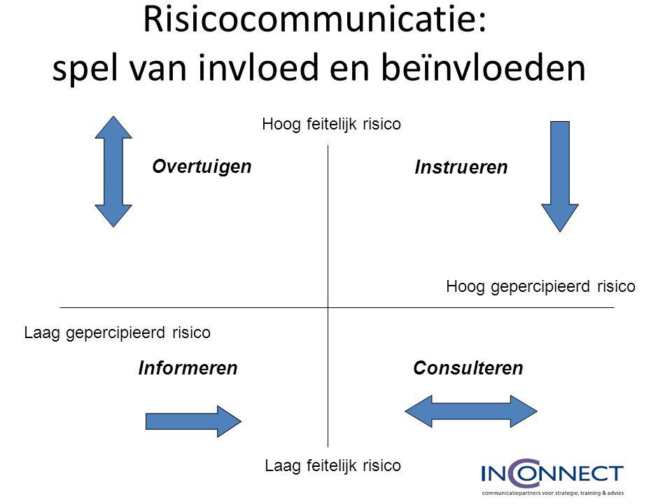 Risicocommunicatie: spel van invloed en beïnvloeden Hoog feitelijk risico Laag gepercipieerd risico Laag feitelijk risico Hoog gepercipieerd risico In