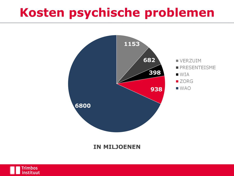 Kosten psychische problemen IN MILJOENEN